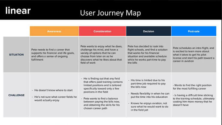 facebook ad strategies buyers journey