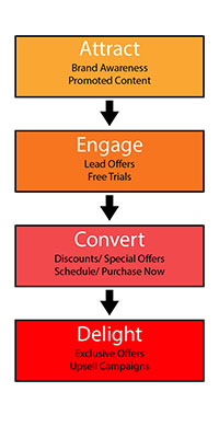 facebook ad strategies conversion funnel
