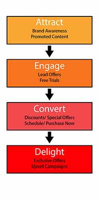 3 Linear Sales Funnel