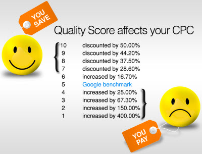 what is adwords quality score 1