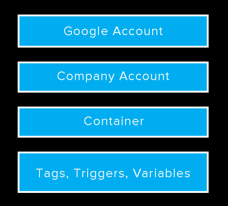 Overview of Google Tag Managers Organization