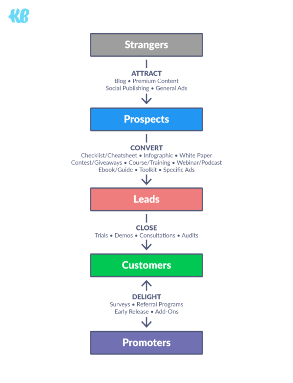 Conversion Funnel illustration 01 1 1