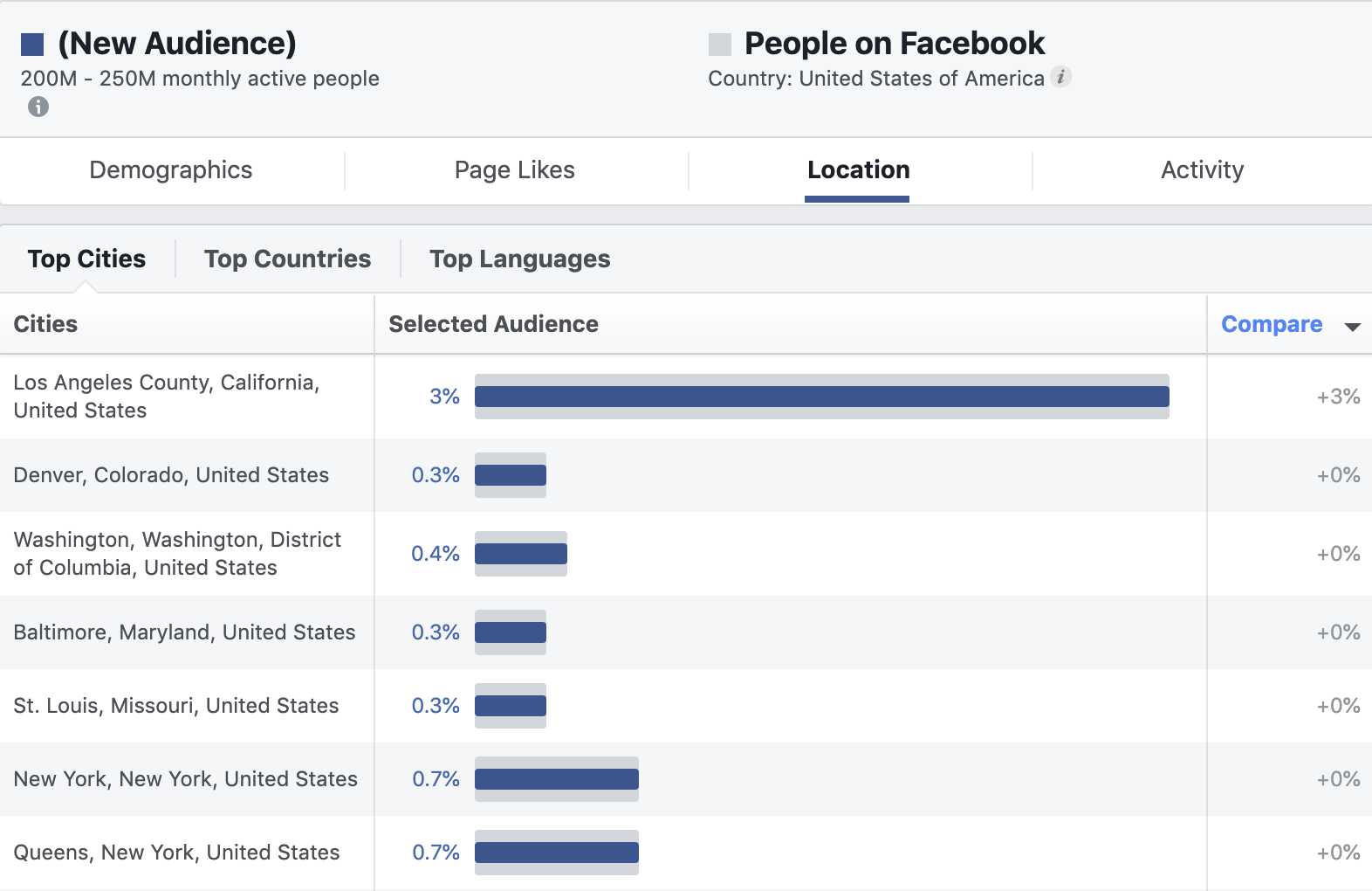 facebook audience insights 1