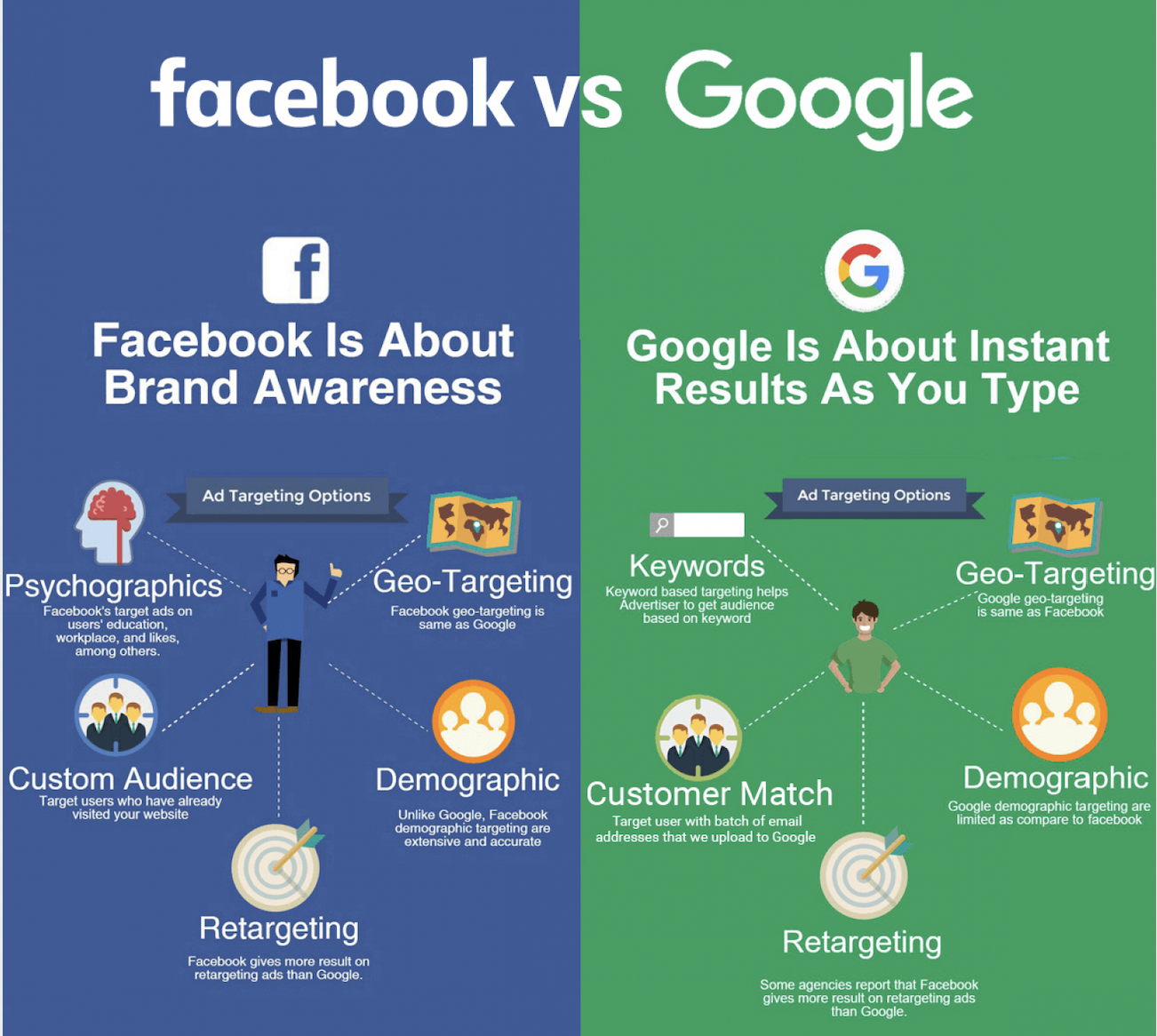 facebook vs google 1