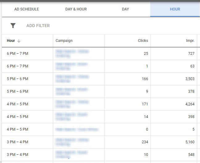 google ads optimization hours of day
