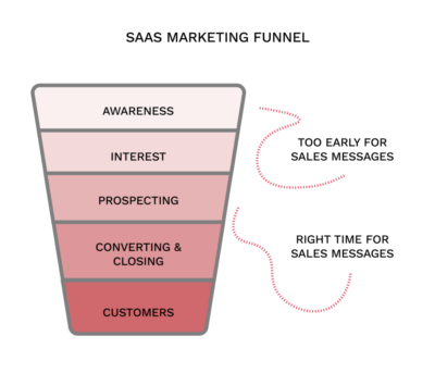 saas marketing funnel 1