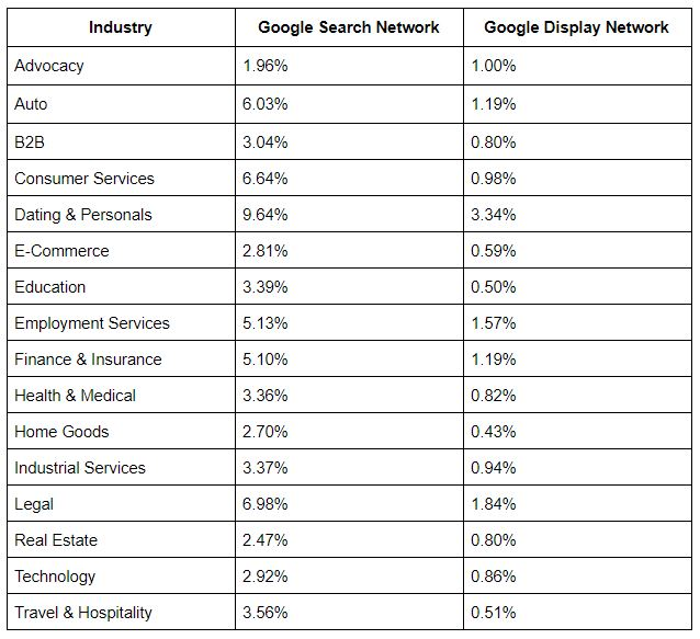 average conversion rate for ppc accross all industries