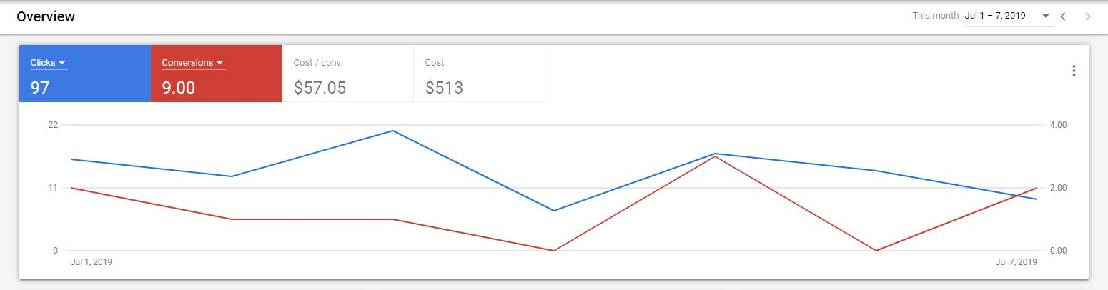 Google Ads guide Overview Graph