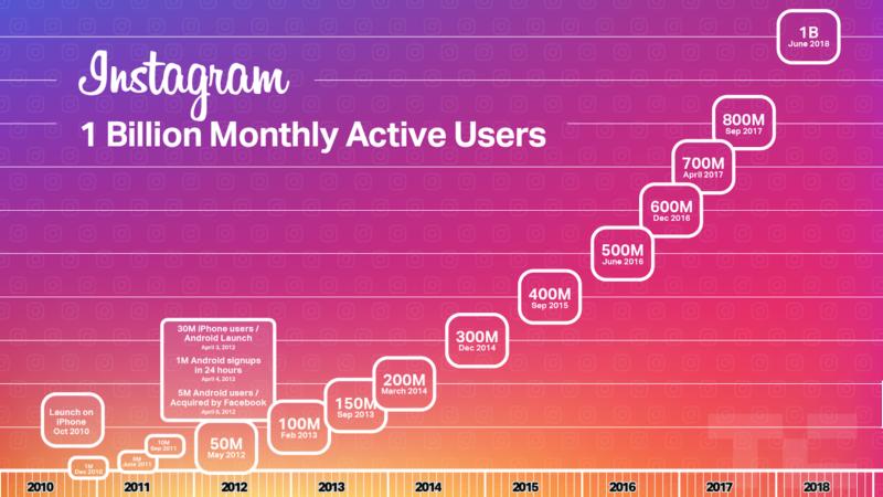 Instagram 1 billion users