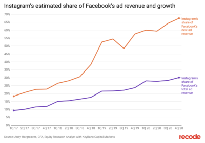 6 Instagram ad revenue and growth share facebook