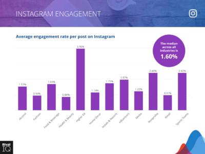 9 instagram ad engagement rate