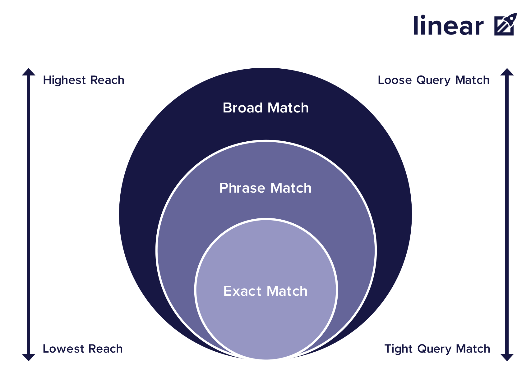 Keyword Match Types Reach and Query Match