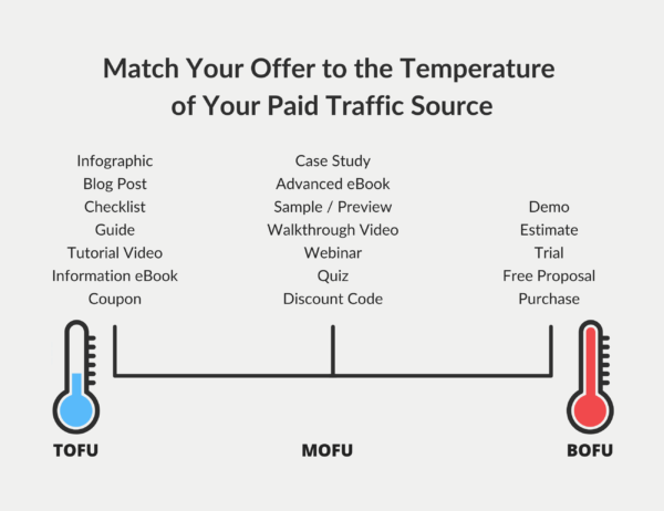 Paid Traffic Audience Temperature Match