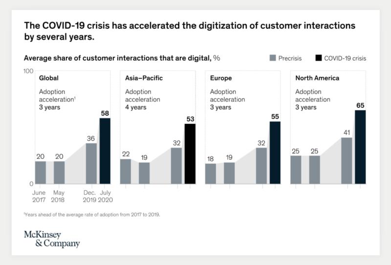 Share Digital Customer Interactions McKinsey & Company