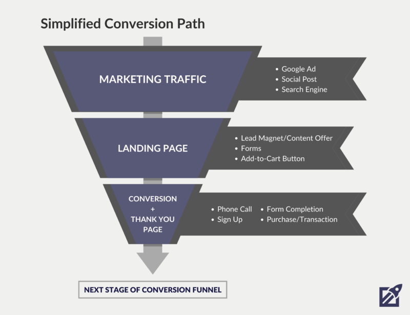 Simplified Conversion Path Diagram