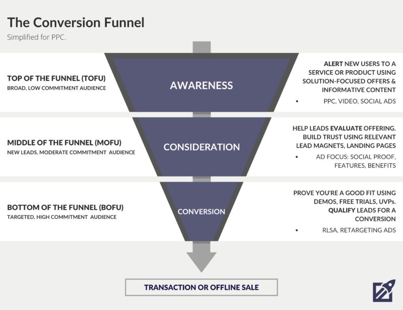 The Conversion Funnel for PPC