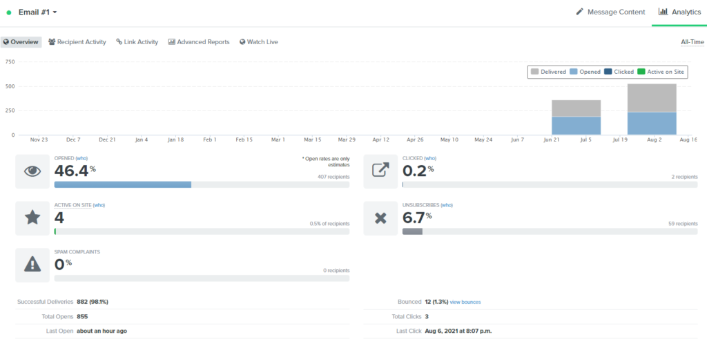 The Tonic Micro Conversion Example_welcome email metrics